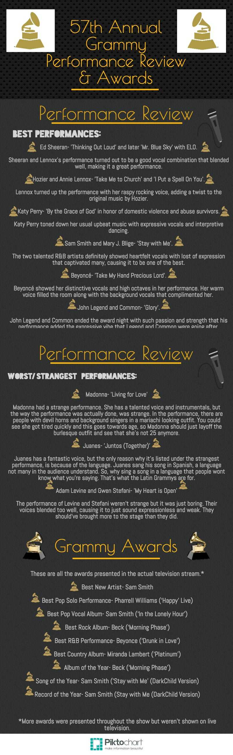 57th Annual Grammys Review