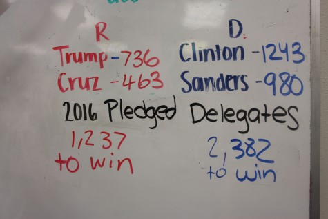 The current statistics for every candidate displayed in Mr.Falls room (249)