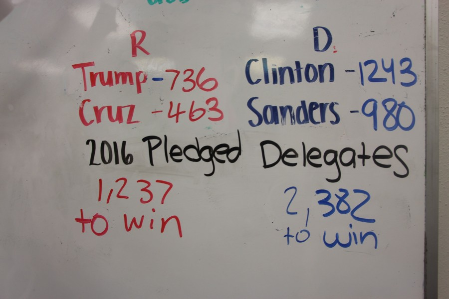 The+current+statistics+for+every+candidate+displayed+in+Mr.Falls+room+%28249%29
