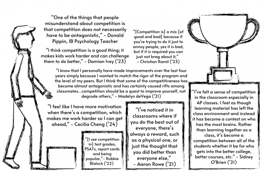 Graphic illustration coupled with quotes from the Robinson community regarding competition in the classroom.