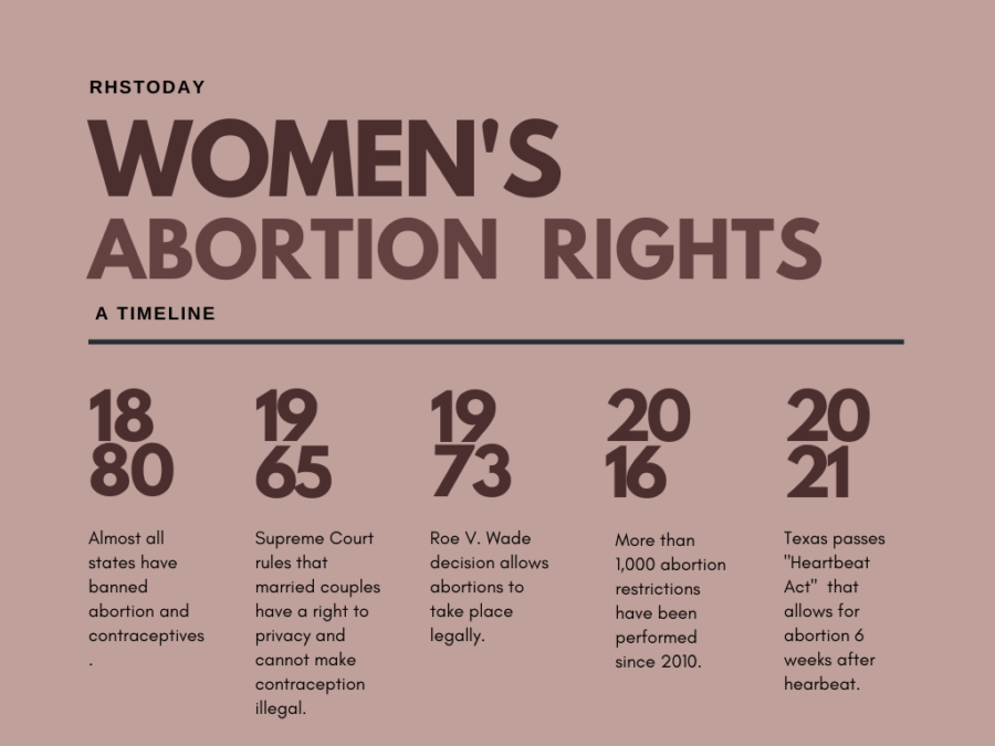 An infographic depicting the progress of womens abortion rights.